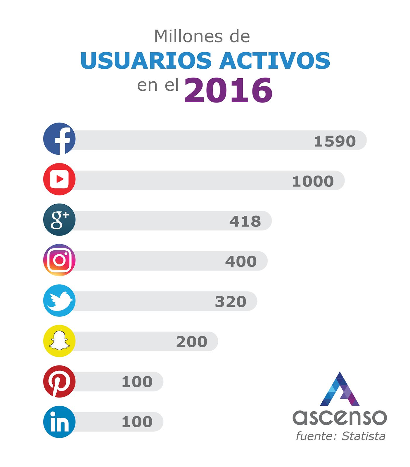 infografia redes sociales usuarios 2016