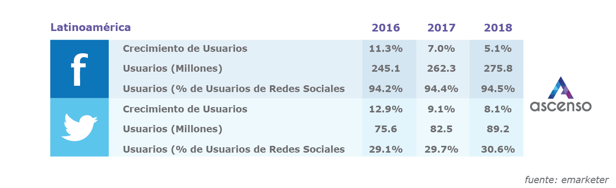 usuarios facebook y twitter en latinoamerica