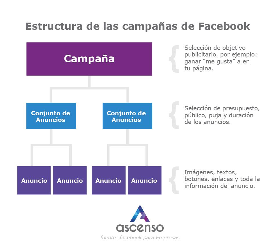 estructura campaña facebook