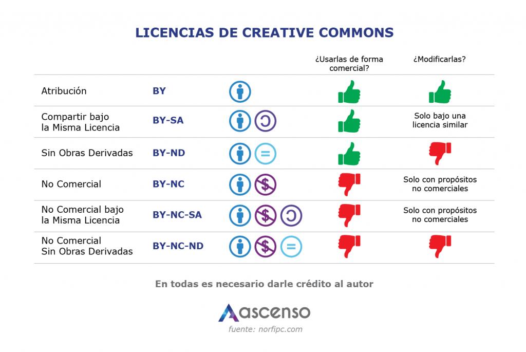 infografia como usar creative commons