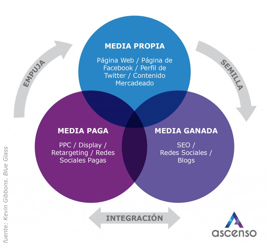 infografia creacion de contenido
